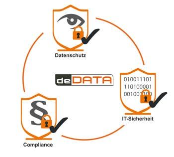 Circle Datenschutz IT-Sicherheit Compliance